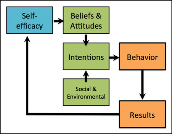 Self efficacy, flow and success, http://athinklab.com/2012/08/28/the-positive-side-of-video-games-part-iii/