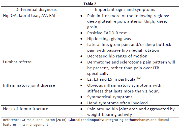 Differential diagnosis of lateral hip pain.