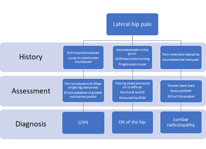 Common causes of lateral hip pain