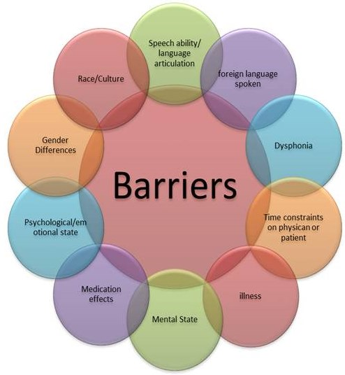 barriers to effective listening in the workplace The top 3 barriers to effective listening are: our attachment to personal beliefs and values, misinterpretations and distractions.