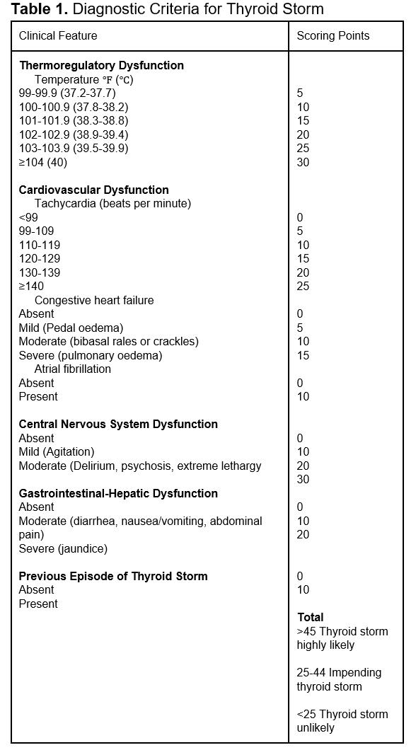 Thyroid Storm (Thyroid Crisis) - Physiopedia