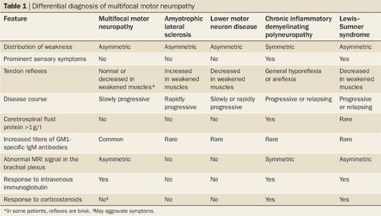 Multifocal Motor Neuropathy - Physiopedia