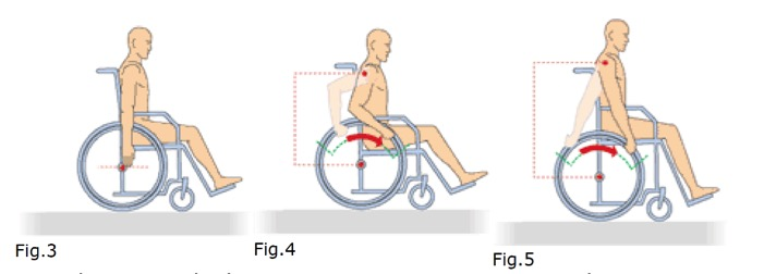 Wheelchair Biomechanics - Fig 3 - 5.jpg