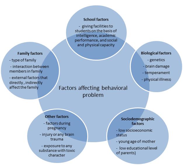 Behavioral Problems In Children