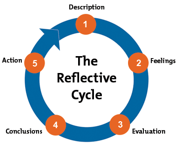 reflective clinical practice critique form Self-criticism or self-critique  spelling refers to the verb form of the word, whereas reflective practice is  together form a reflective process for.