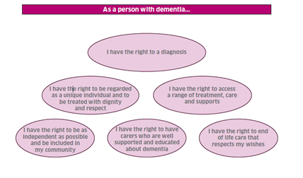 be able to maximise the rights and choices of individuals with dementia Level 2 diploma in health and social care (adults) for england  enable rights and choices for individuals  level 2 diploma in health and social care (adults).