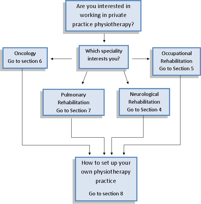 Diversity Of Private Physiotherapy Practice Physiopedia
