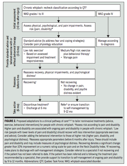 Chronic whiplash clinical care pathway.png