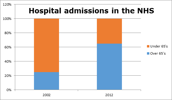 Royal College of Physicians. Hospitals on the edge: the time for action. London: RCP, 2012.