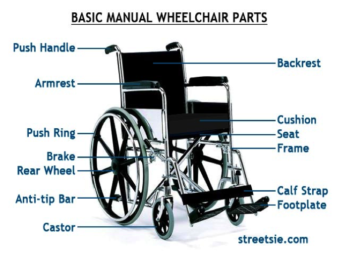 Wheelchairparts.png