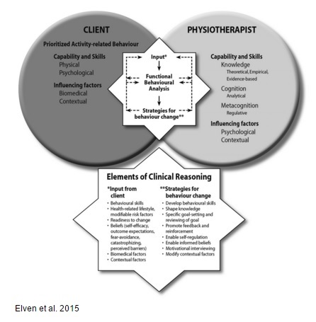 Clinical reasoning and behaviour change model.jpg