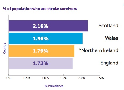 Stroke survivors in Scotland 2016.jpg