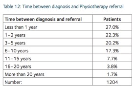 Time between diagnosis and physiotherapy referral.jpg