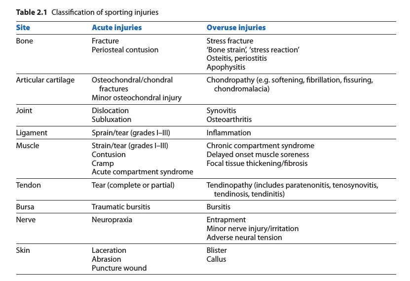 Classification of Sport Injuries (Brukner & Kahn 2012)