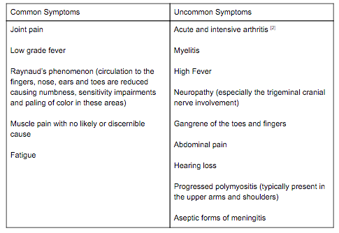 Mixed Connective Tissue Disease Physiopedia