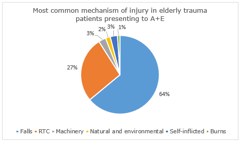 the causes and prevalence of traumatic brain injuries in the united states The epidemiology of traumatic brain injury corrigan jd(1) :224 objective: to describe the most recent estimates of the incidence and prevalence of traumatic brain injury (tbi) prevalence united states/epidemiology.