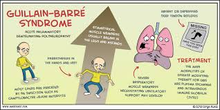the symptoms and treatment of the guillain barre syndrome a fatal condition Guillain barre syndrome (gbs) is an autoimmune disorder in which the body's immunity will attack your nerves, by mistake it can cause mild to severe symptoms ranging.