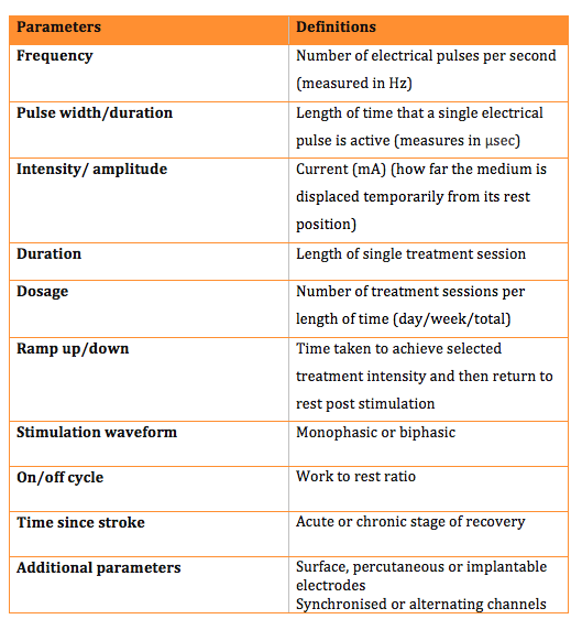 Electrical stimulation its role in upper limb recovery for Table 7 1 design parameters