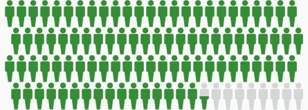 5-Year Survival for Malignant Melanoma. Green figures: survived 5 years or more. Gray figures: died from melanoma. SEER 2006-2012.