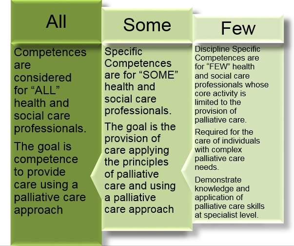 The Role of the Physiotherapist in Palliative Care for