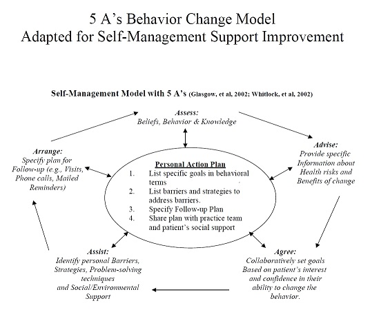 behavior change model Change can be difficult and people go through some key stages when making a change learn how to apply the stages of change model when setting a goal.