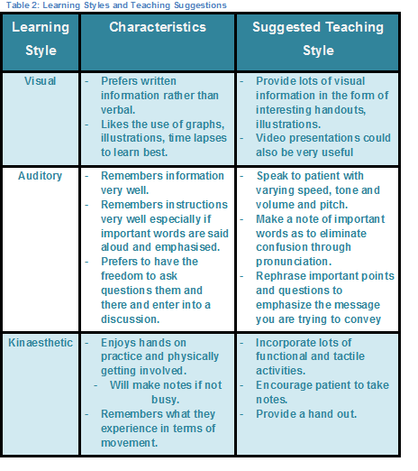 Table 2- learning styles and teaching.png