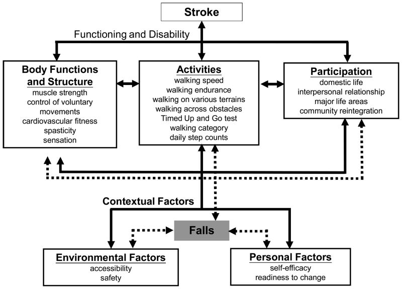 Physical therapy intervention with a stroke patient essay