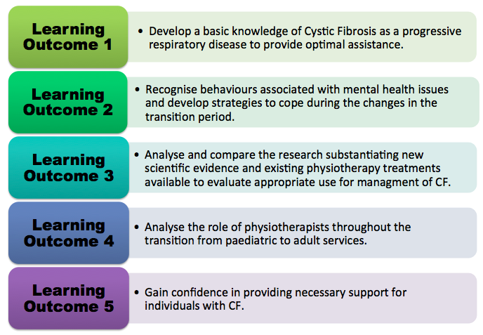 CF learningoutcomes.png