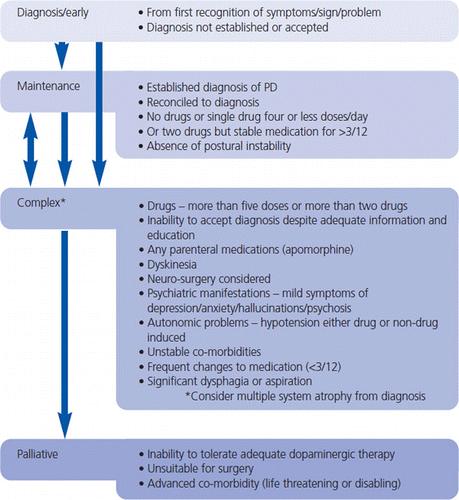 Parkinson 39 S Disease Clinical Presentation Physiopedia