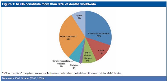 NCDs deaths worldwide.png