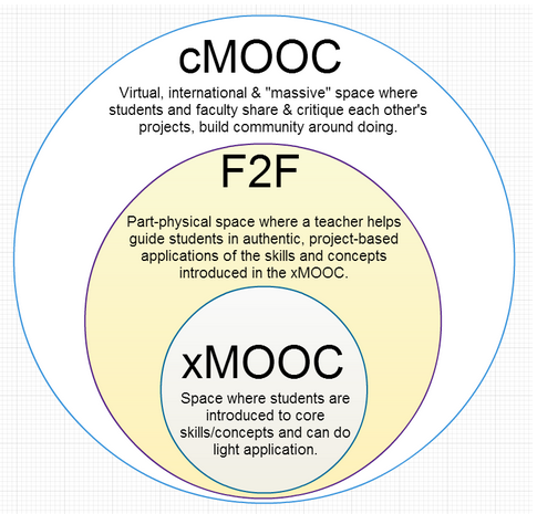 Wcpt-xmooc-in-cmooc.png