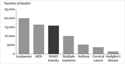 Figure 1: Comparison of mortality statistics on seven disorders