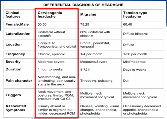 Cervicogenic Headache on headache location diagram