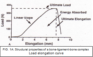 Load elongation curve.PNG