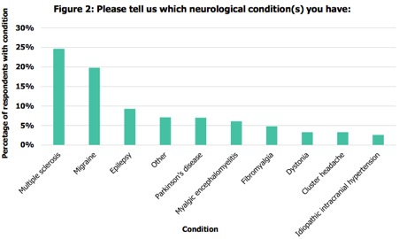 Neurological conditions in the survey.jpg