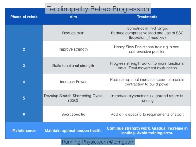 Tendinopathy rehab progression.png