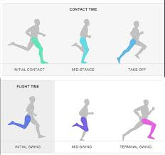 Running Biomechanics - Physiopedia