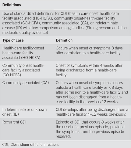 Clostridium Difficile Infection Cdi Physiopedia