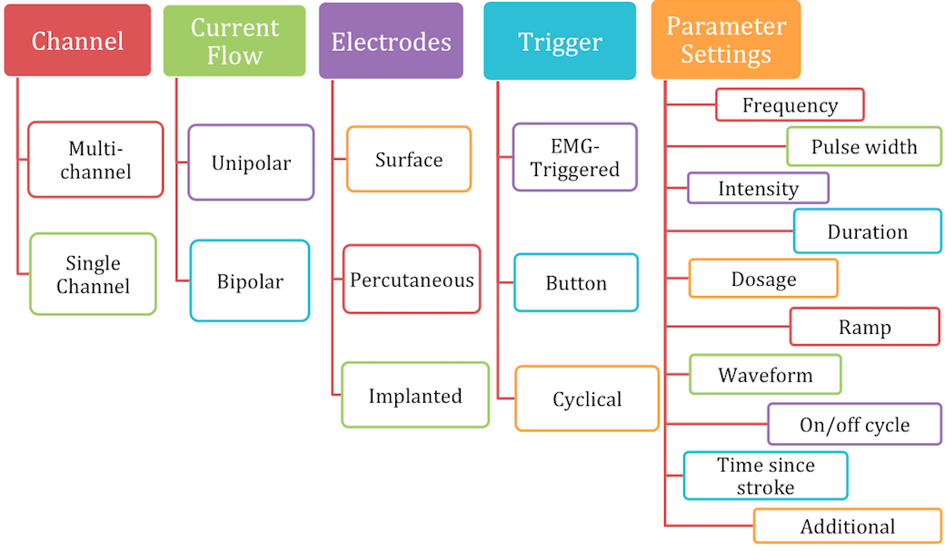 Electrical Stimulation - Its role in upper limb recovery