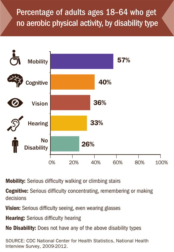 Physical Activity in Individuals with Disabilities ...
