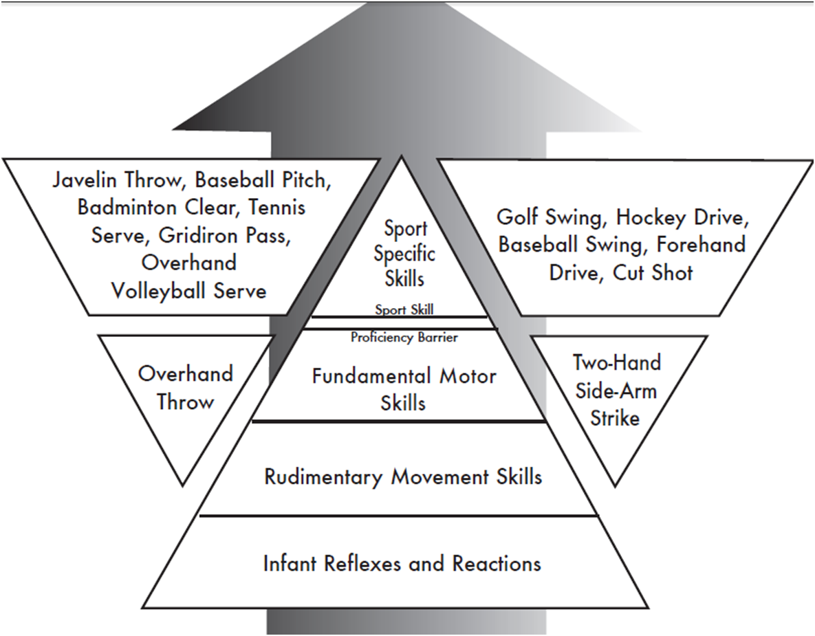 Fundamental motor skills and Sports specific skills