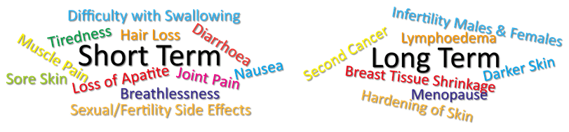 Radiotherapy side effects.png