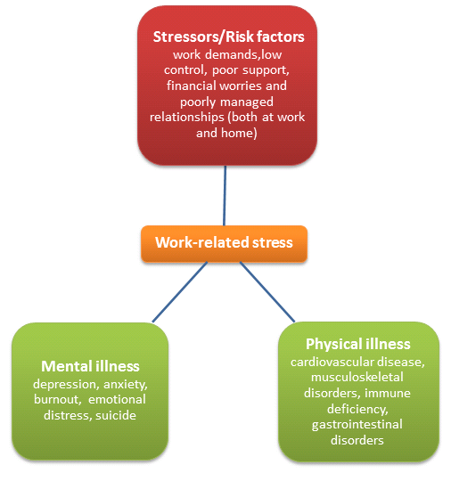 The physiotherapist's role in the management of stress
