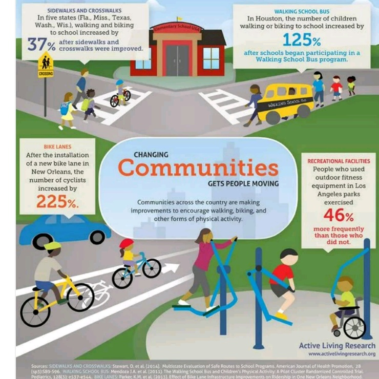 Physical Activity and the Built Environment - Physiopedia