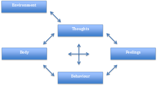 cognitive and behavioural model Cognitive behavioural model of social anxiety one of the most popular methods used to reduce and eliminate social anxiety is cognitive behavioural therapy (cbt.