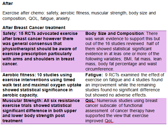 Something exercises for breast cancer patients solved