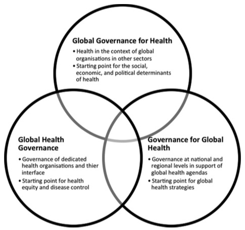 Fig.1 Global Health Governance along Three Political Spheres