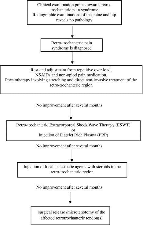Piriformis Syndrome Physiopedia
