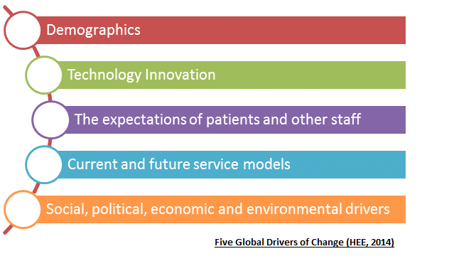 Drivers of change.png