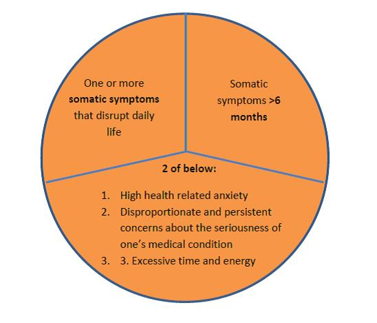 Somatic Symptom Disorder - Physiopedia
